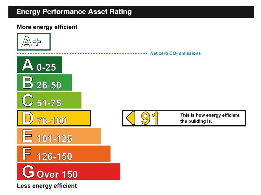 Energy-Performace-Rating